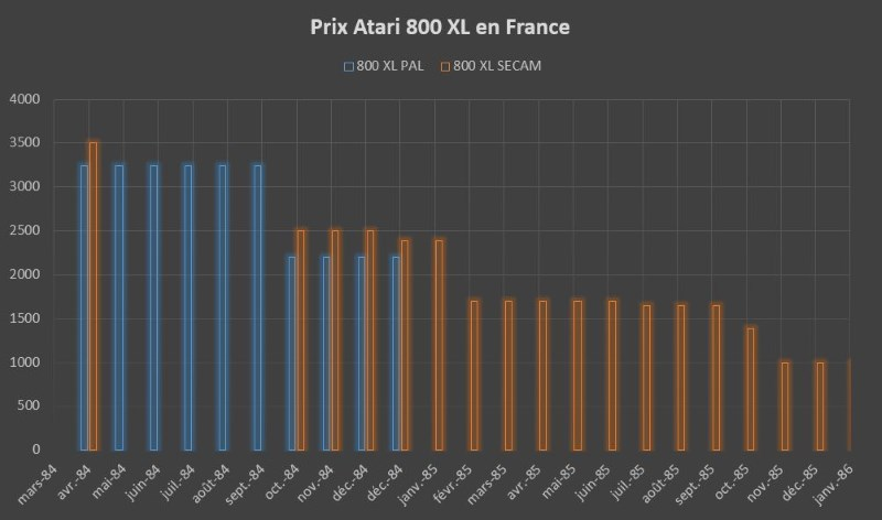 Evolution en francs du prix de l'ATARI 800 XL