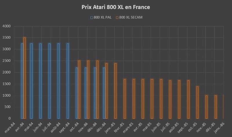 Evolution en francs du prix de l'ATARI 800 XL